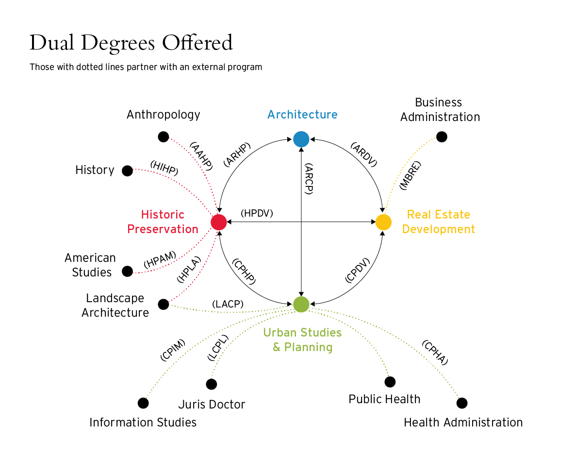 Dual Degree Graphic