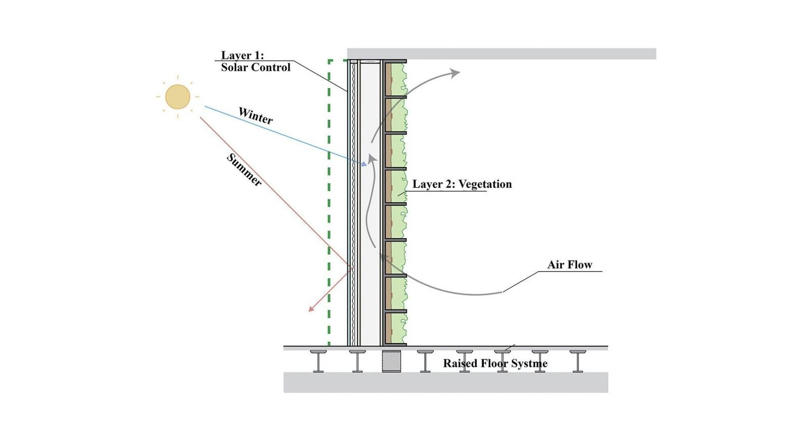 Green wall graphic with layer 1: solar control and layer 2: vegetation.